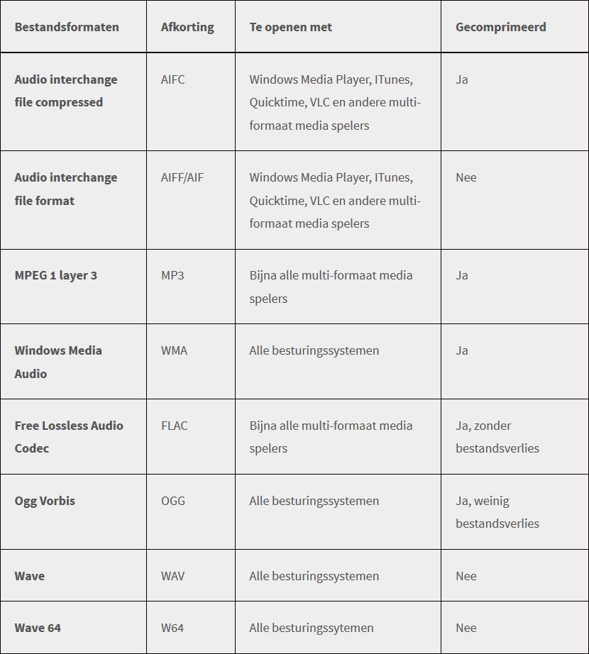 Record Sound Converteer tabel